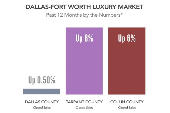 Spotlight on the North Texas Luxury Market