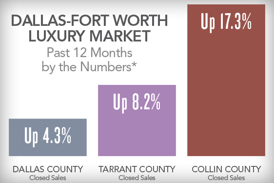 Grand Vie Puts Spotlight on Luxury Home Market