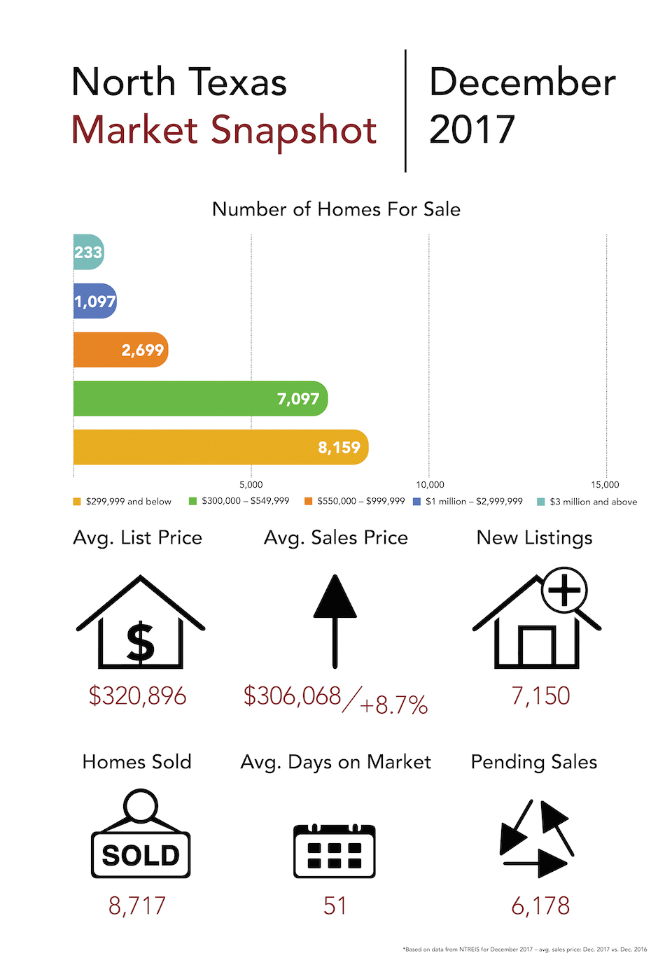 WEB_COR_Market Snapshot_December