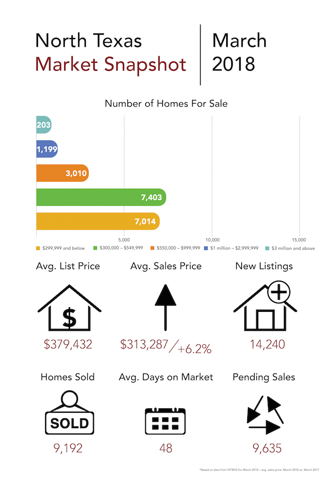 WEB_COR_Market Snapshot_March 2018