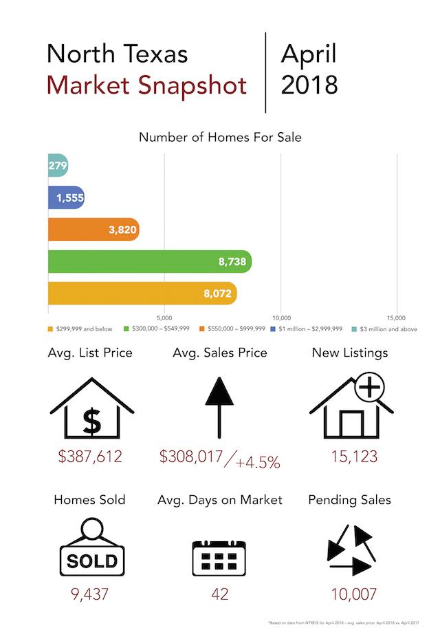 Market Snapshot April 2018