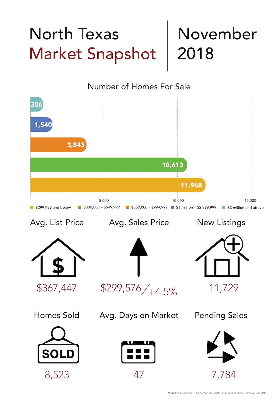 WEB_COR_Market Snapshot_November 2018