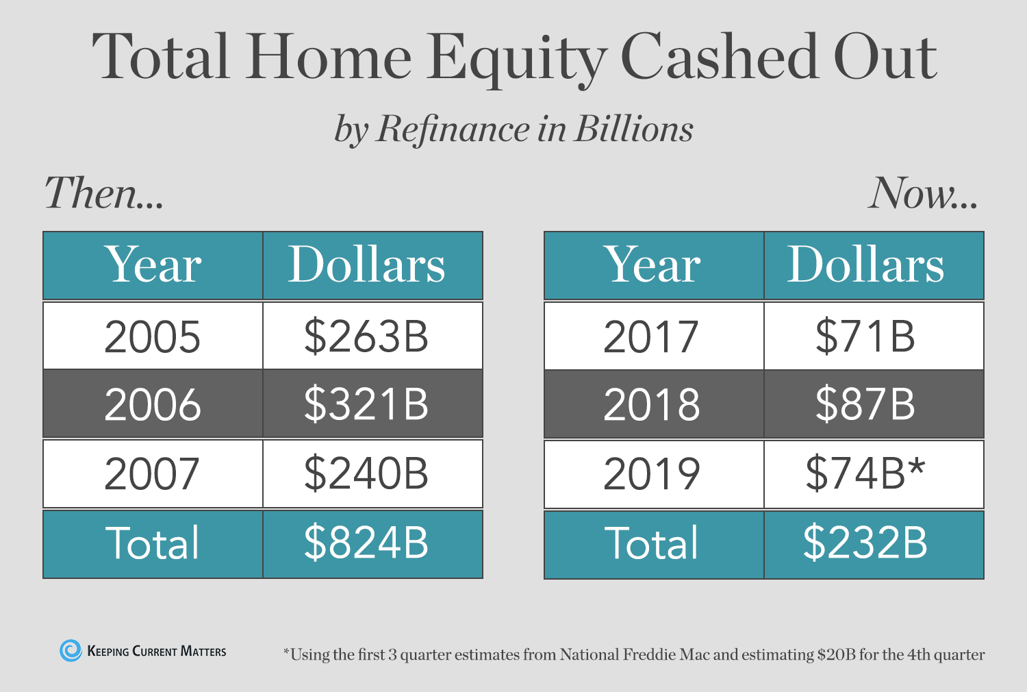 Total Home Equity Cashed Out