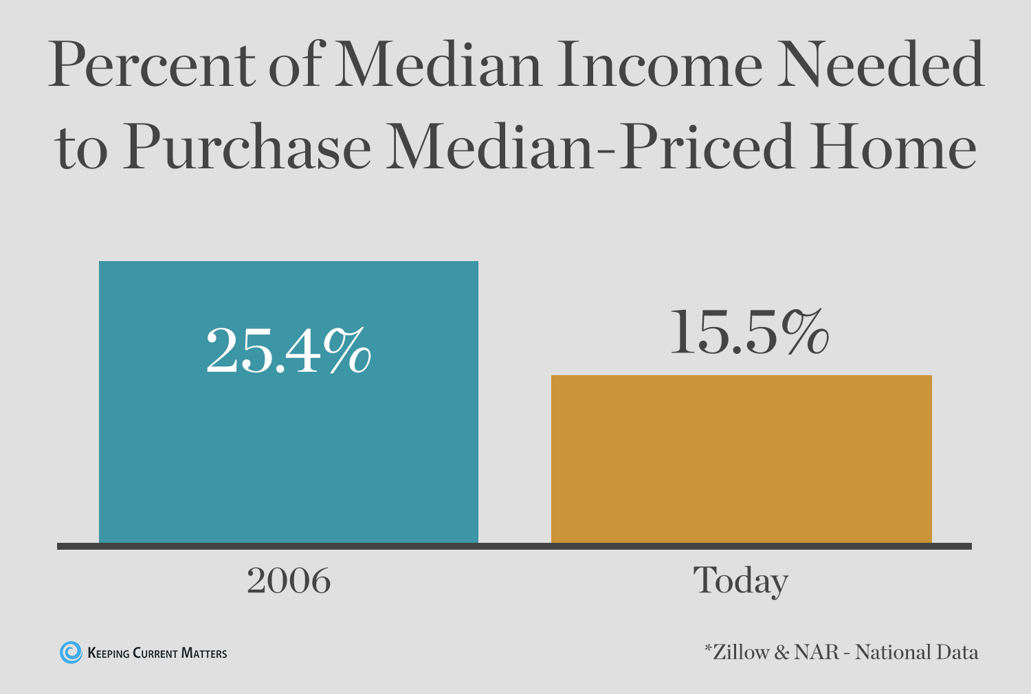 Percent of Median Income