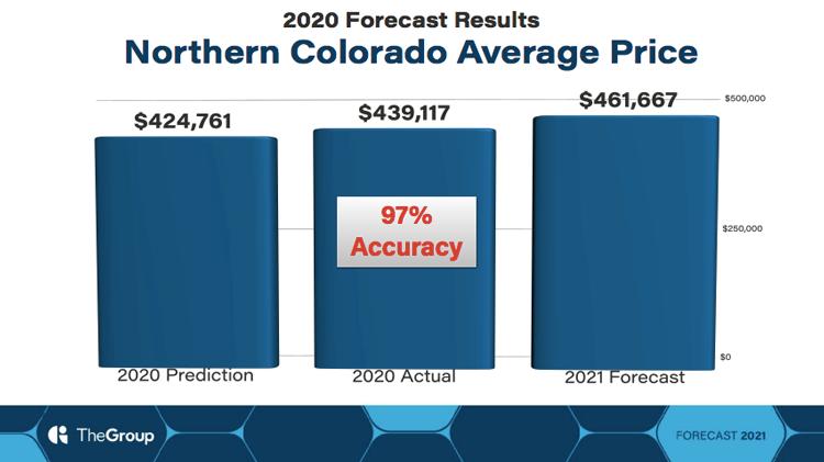Northern Colorado Average Sales Price in 2020