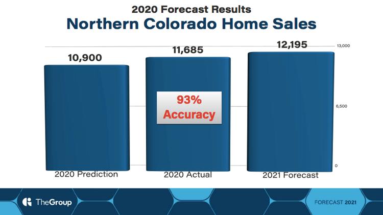 Northern Colorado Home Sales in 2020