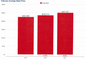 Average Home Sales Price in Charlotte Real Estate Market
