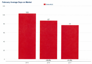 Average Days on Market for Charlotte Real Estate