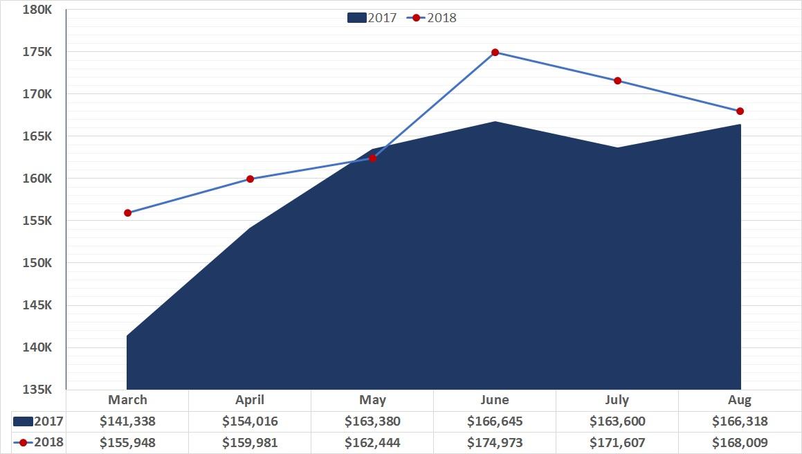 Residential Market Update