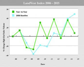 LandVest Index