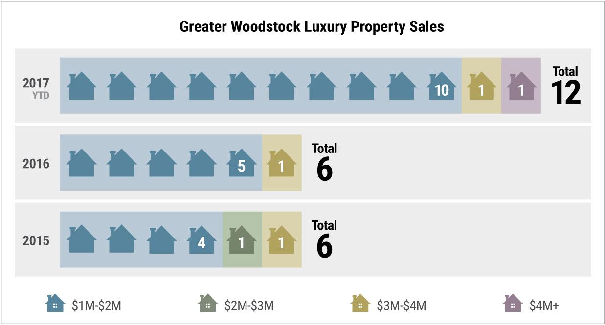 Woodstock Luxury Properties - graph