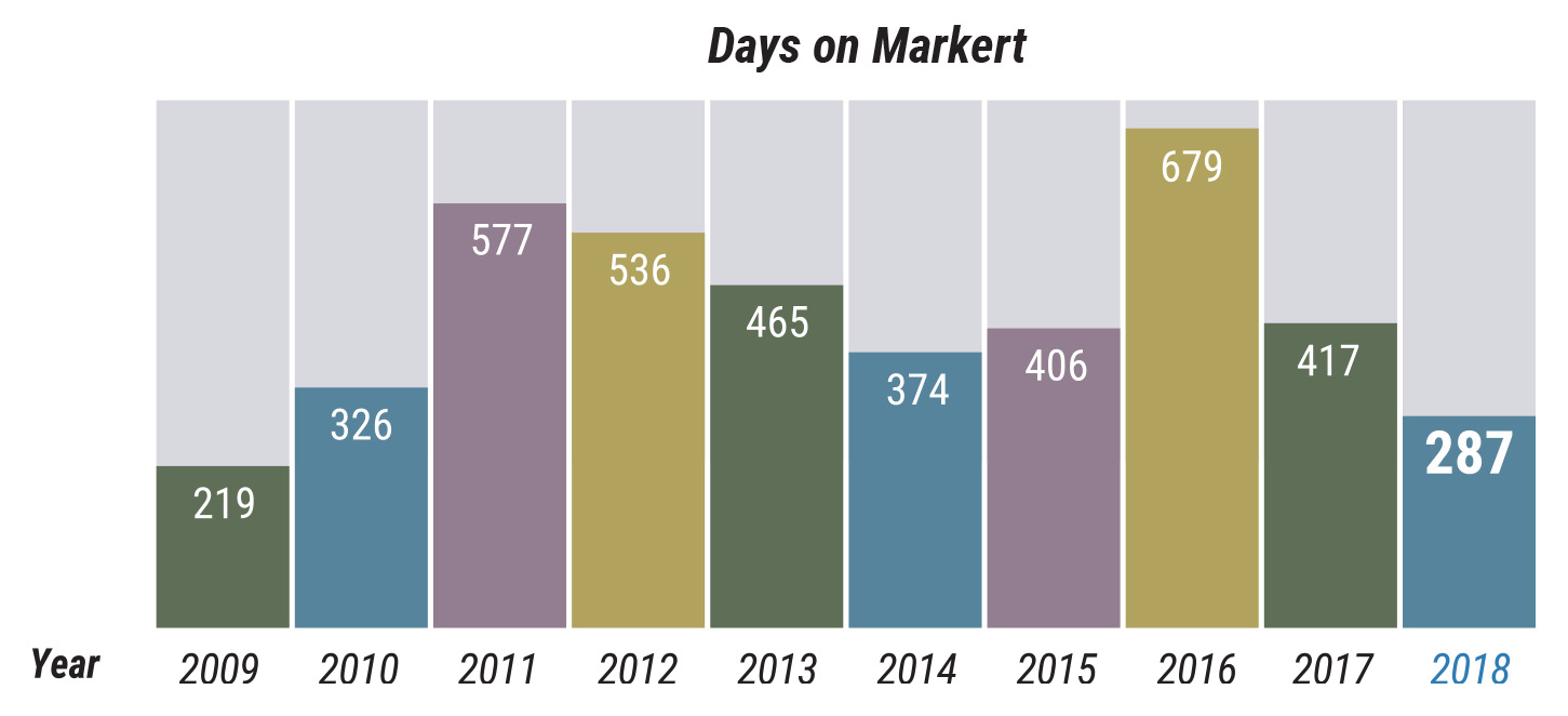2018 Cape Cod Q1 Market Watch  - Days on Market