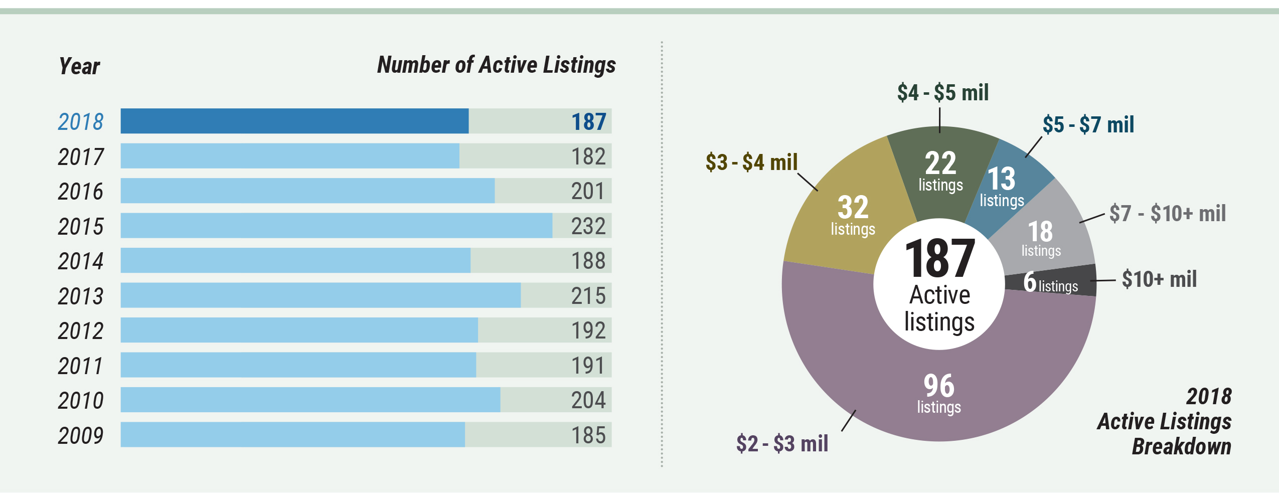 Cape Cod Market Watch - Active Listings