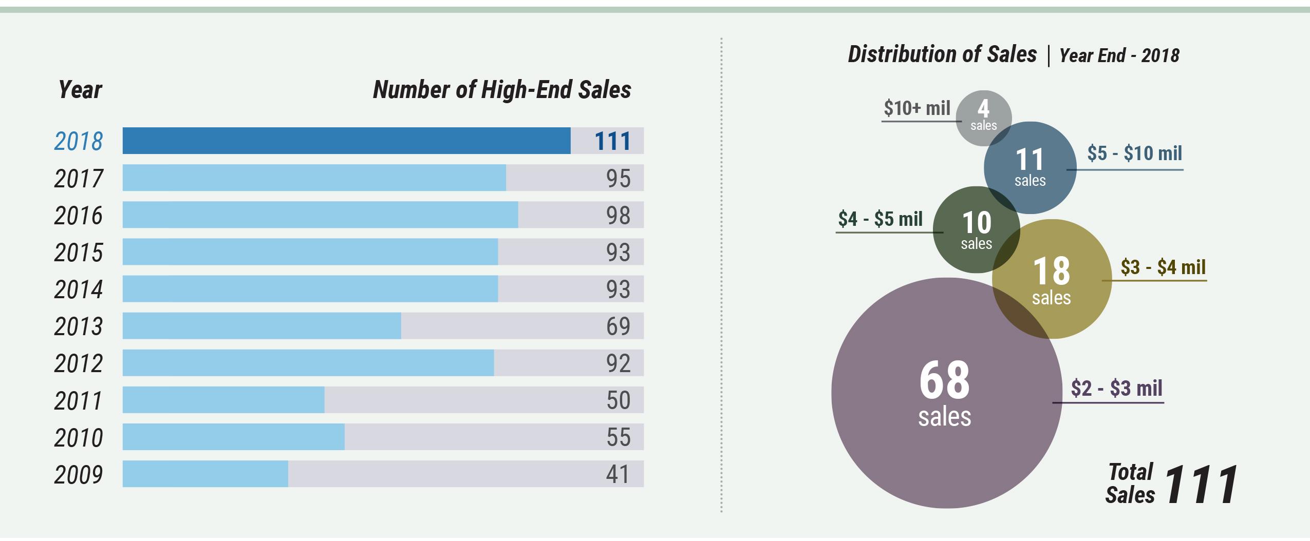 Cape Cod Market Watch - High End Sales