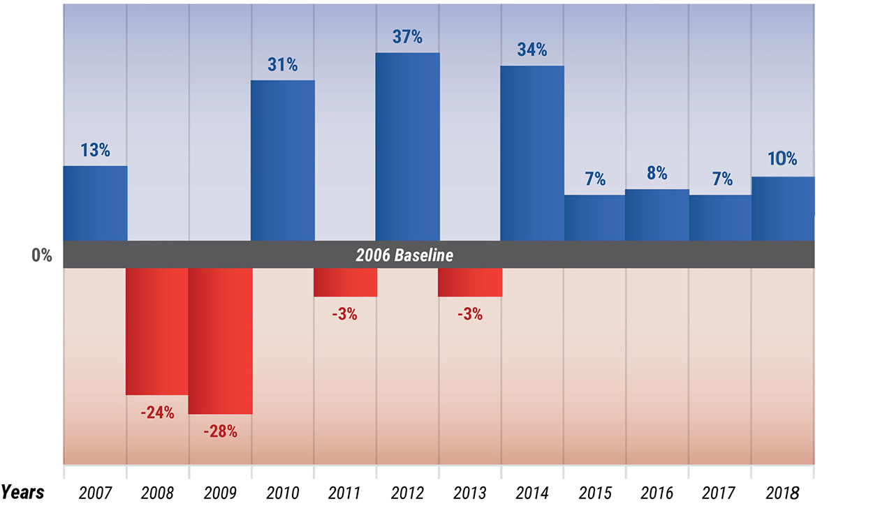 LandVest Real Estate Index. Sales Volume