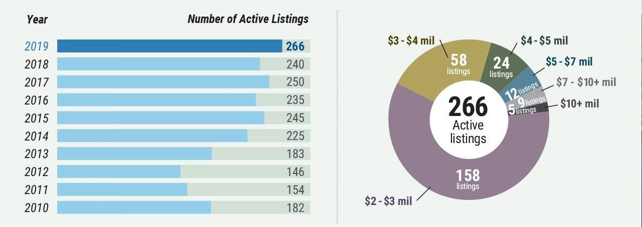 middlesex-county-high-end-market-watch active listings