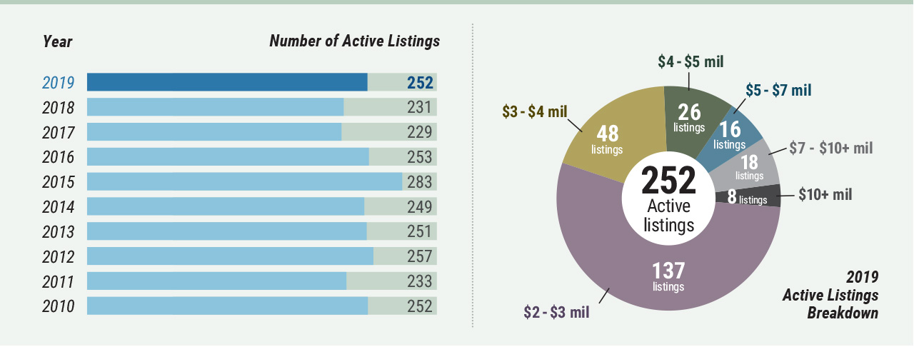 Cape cod market watch - Number of Active Listings