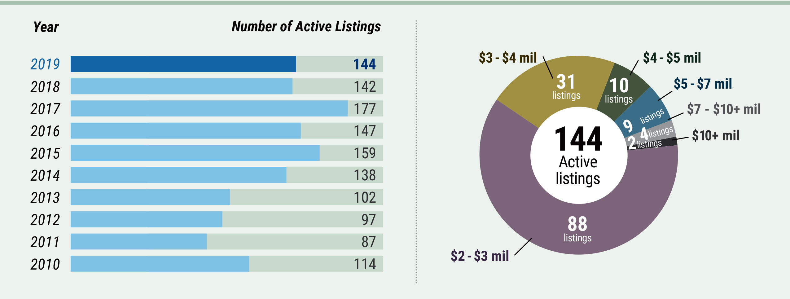 Middlesex County Market Watch - Number of Active Listings