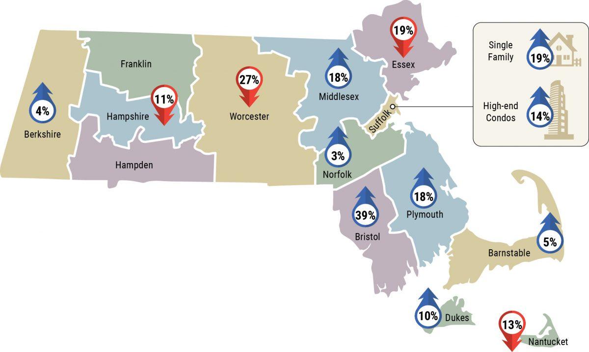 LandVest Real Estate Index