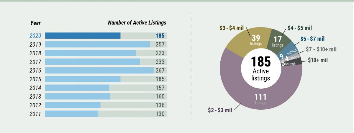 Middlesex Market Watch - Active Listings