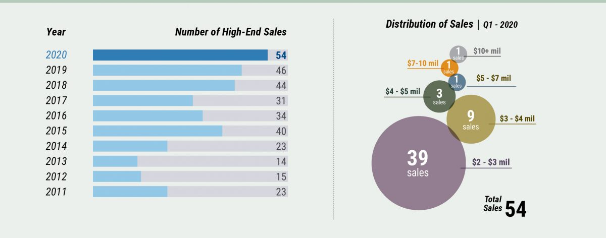 Middlesex Market Watch - High-End Sales