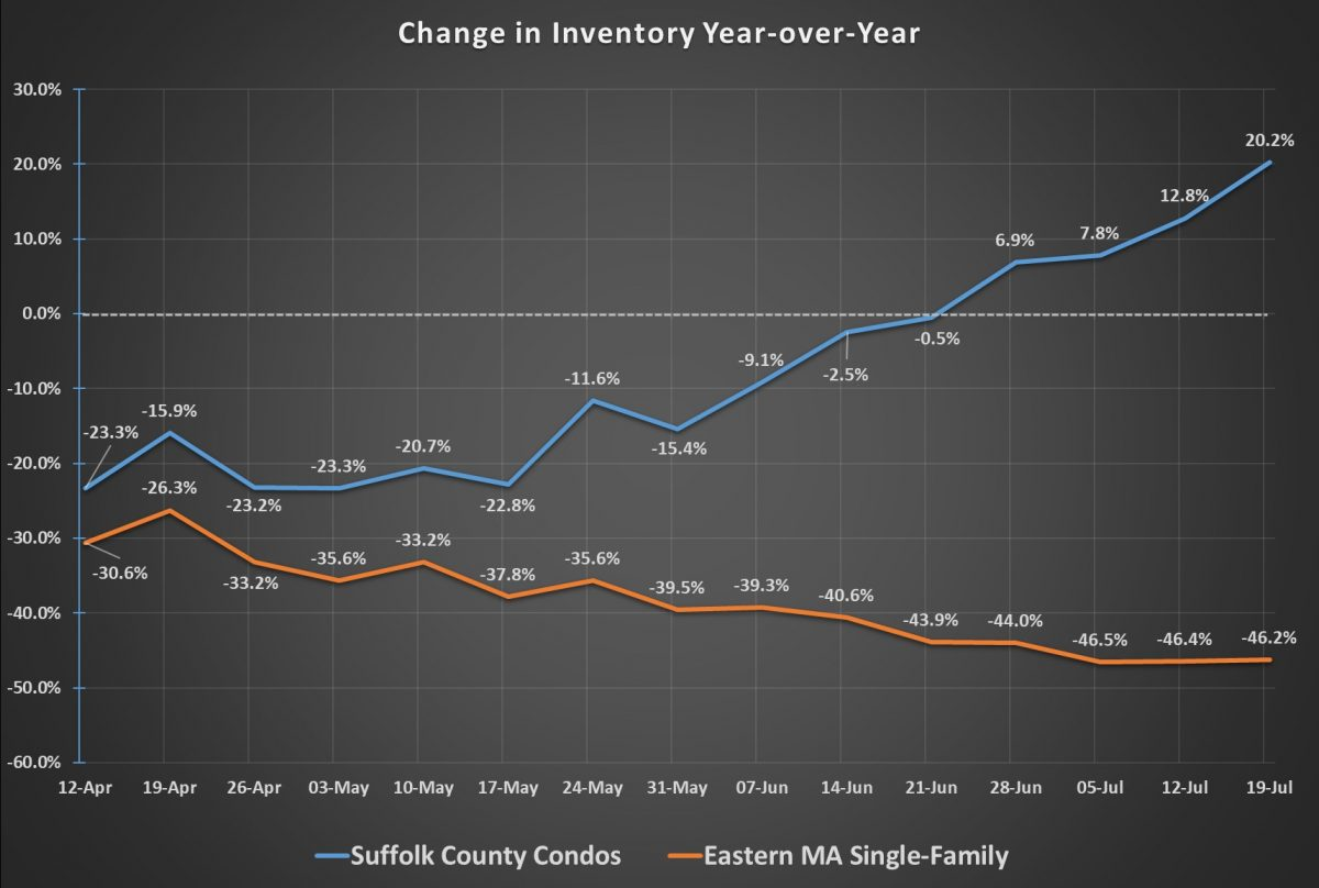 real estate mid-year review Inventory