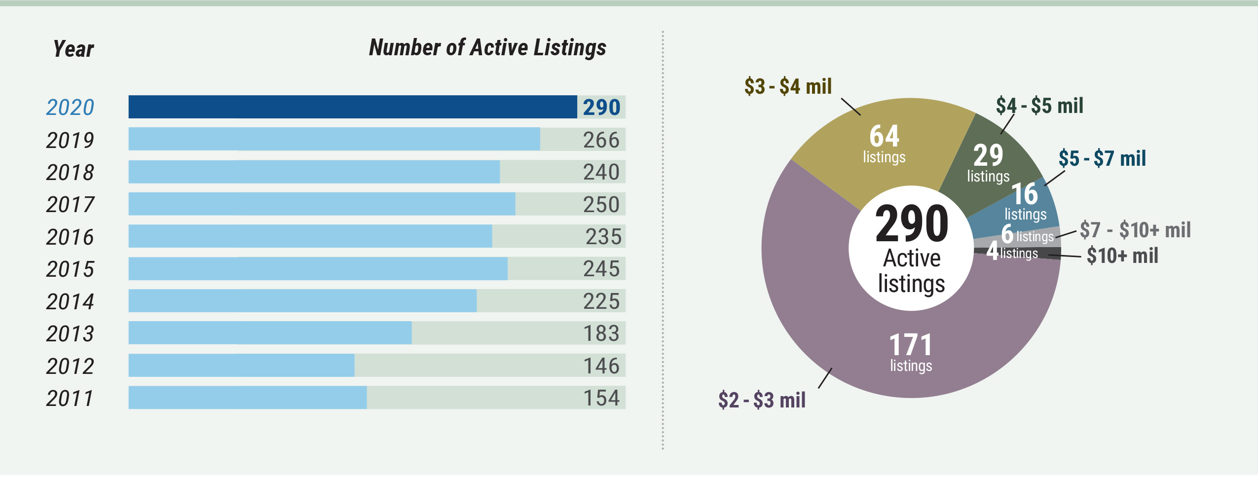 high-end-market-watch - active listings