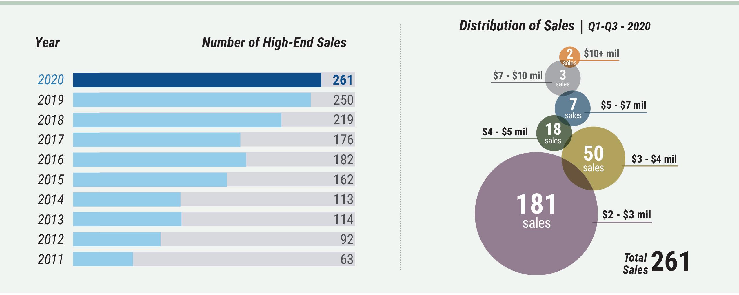high-end-market-watch-sales