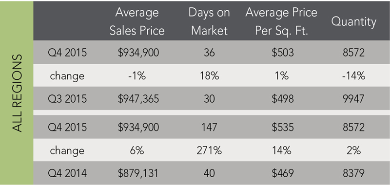 Regional Market Trends | Q4 2015 - McGuire Real Estate
