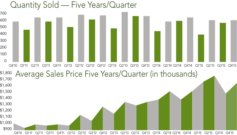 San Francisco Home Trends | Q4 2015 - McGuire Real Estate
