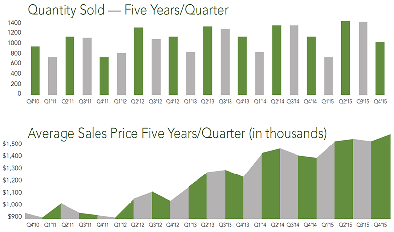 San Mateo County Trends | Q4 2015 - McGuire Real Estate