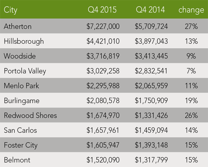 San Mateo County Trends   Q4 2015 - McGuire Real Estate