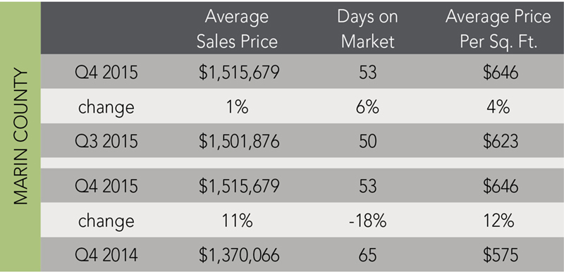 Marin County Trends | Q4 2015 - McGuire Real Estate