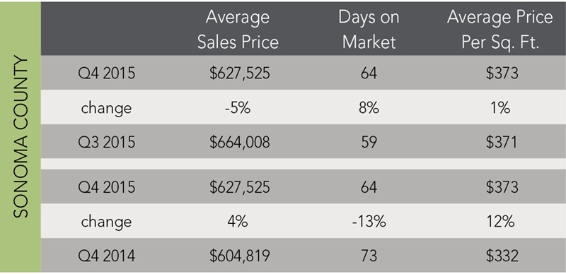 Sonoma County Trends | Q4 2015 - McGuire Real Estate