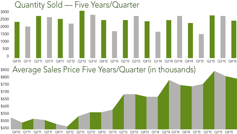 Alameda County Trends | Q4 2015 - McGuire Real Estate