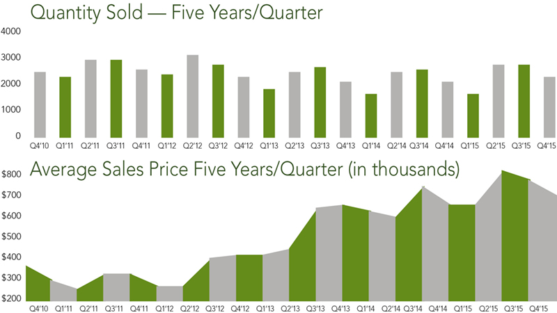 Contra Costa County Trends | Q4 2015 - McGuire Real Estate