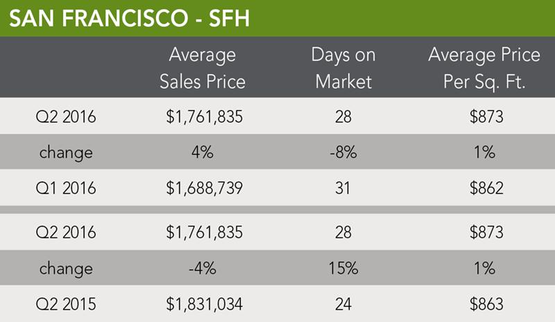 San Francisco Home Trends | Q2 2016