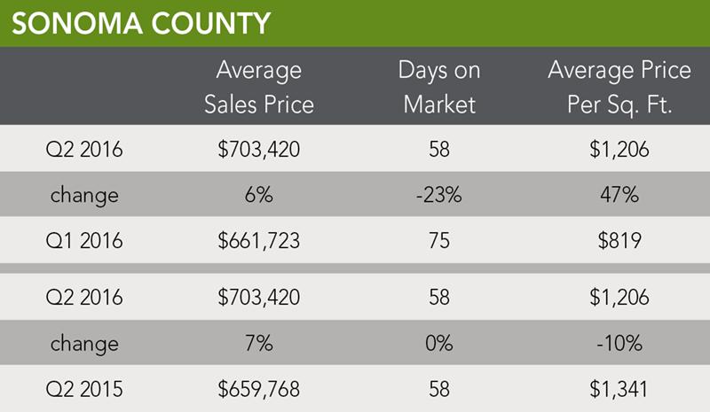 Sonoma County Trends | Q2 2016