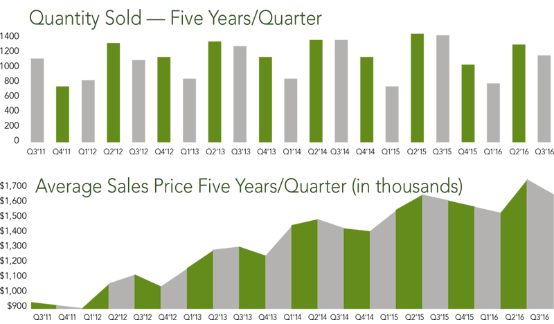 San Mateo County Trends | Q3 2016