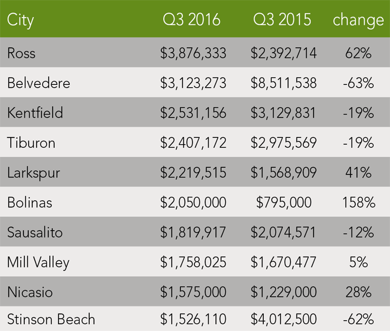 Marin County Trends | Q3 2016