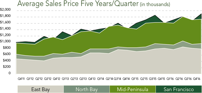 Regional Market Trends | Q4 2016