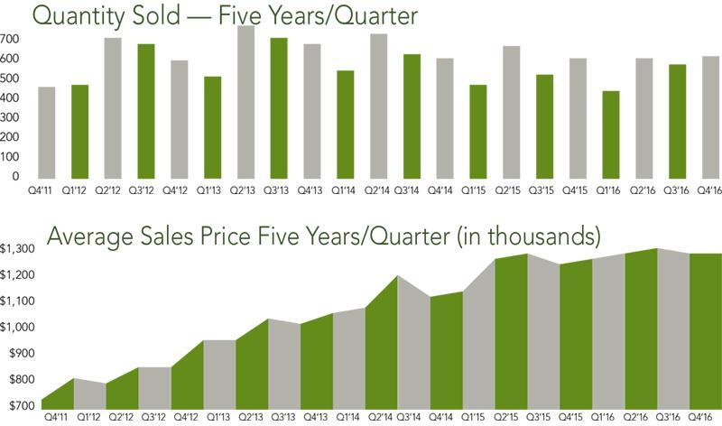 San Francisco Condo Trends | Q4 2016