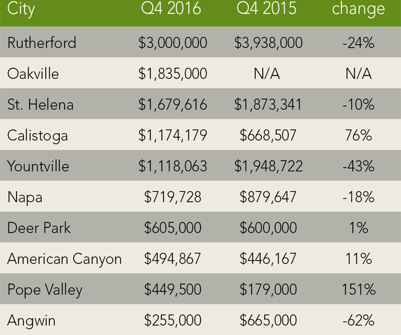 Napa County Trends | Q4 2016