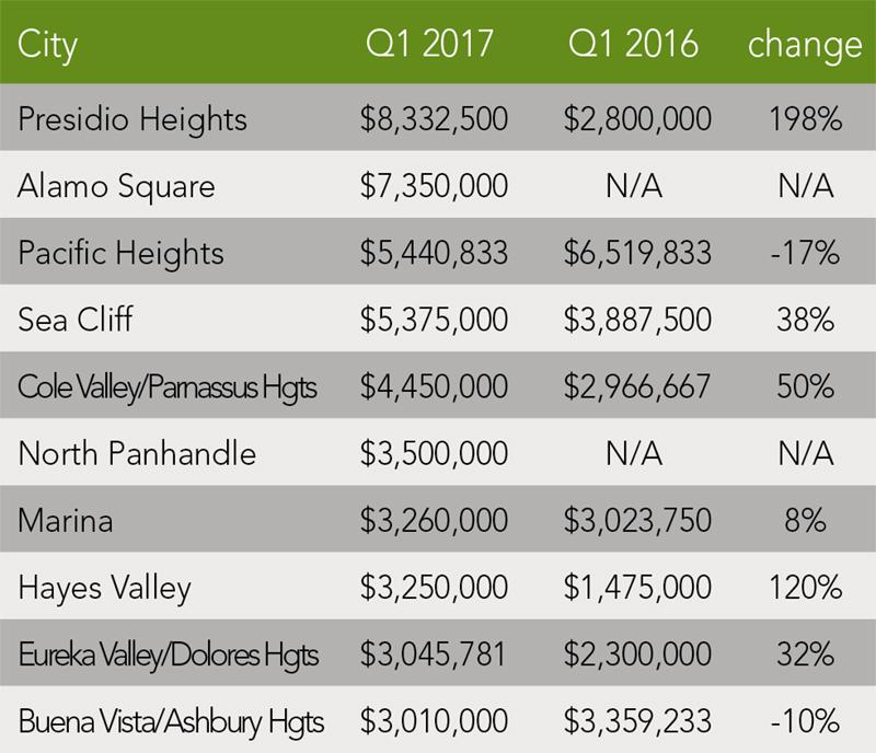 San Francisco Home Trends | Q1 2017