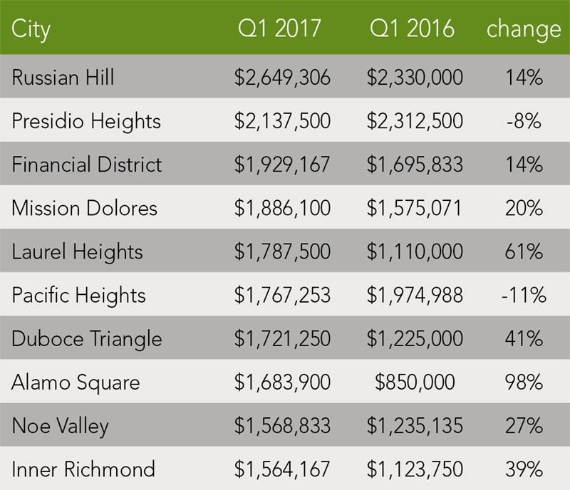 San Francisco Condo Trends | Q1 2017