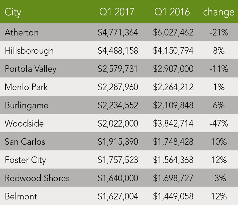 San Mateo County Trends | Q1 2017