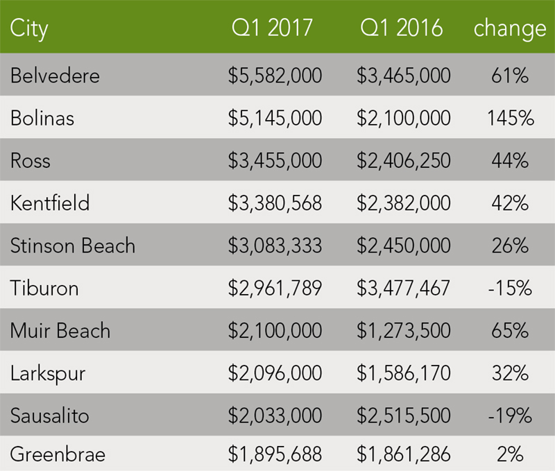 Marin County Trends | Q1 2017