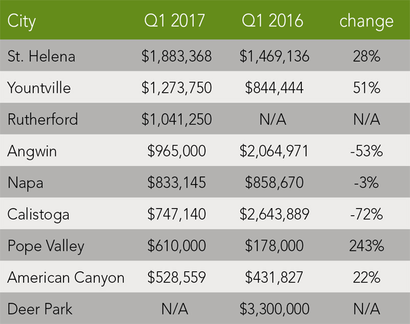 Napa County Trends | Q1 2017