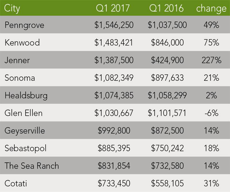 Sonoma County Trends | Q1 2017