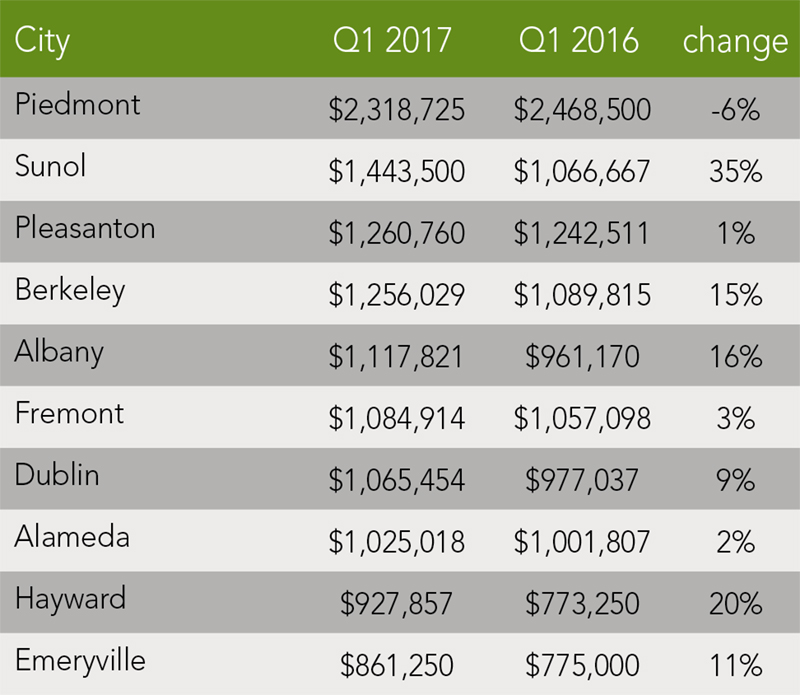 Alameda County Trends | Q1 2017